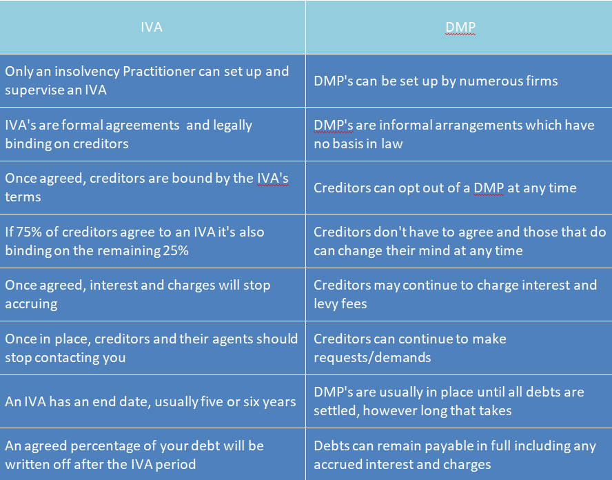 IVA vs DMP - What's the difference?